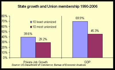 Le syndicalisme, néfaste pour l'emploi et la croissance