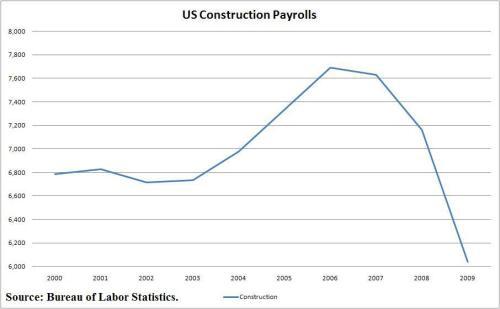 constructionpayrolls