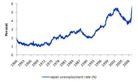 japan_unemployment
