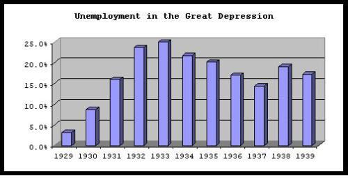 unemployment1930s