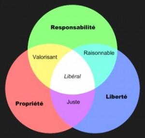 Être libéral, à l'intersection de trois valeurs