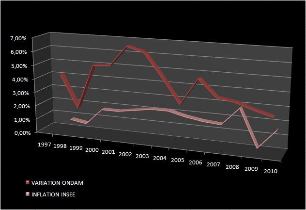 Evolution de l'ONDAM et comparaison avec l'inflation