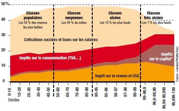 Présentation Clovis 1er - Page 3 Taux-dimposition-globale-d%C3%A9tails-France-2010