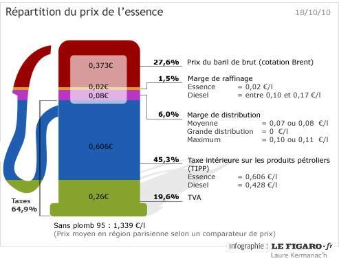 prix du litre de gasoil