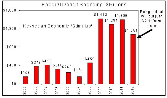 USA: les keynésiens se désolent des coupes budgétaires