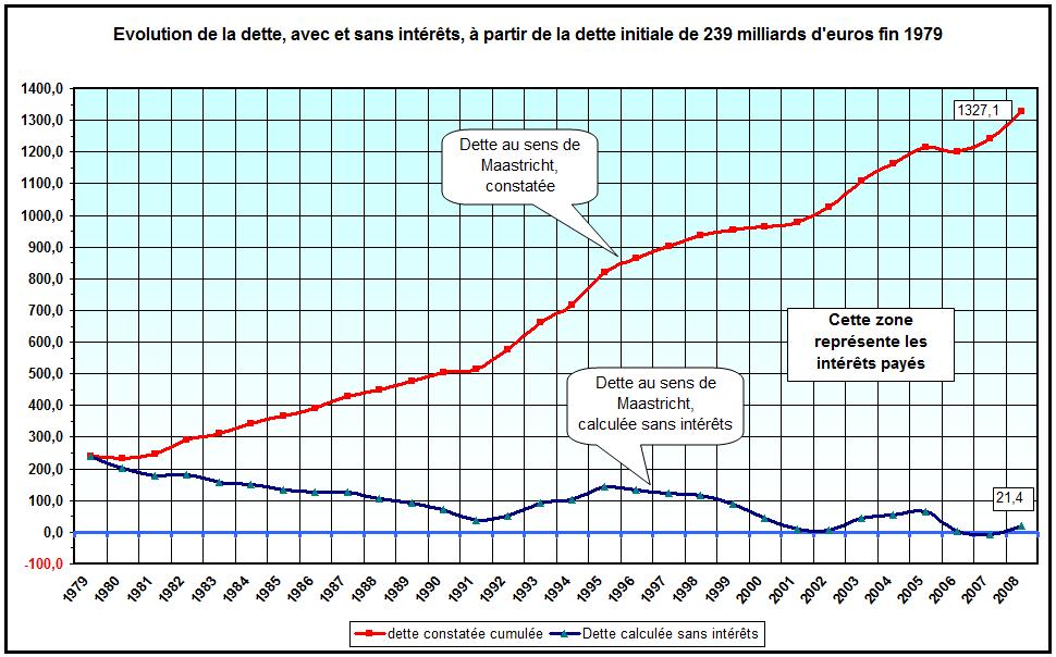 inflation / Hyper Inflation /hyper stagflation / le spectre de Weimar , infos en continu - Page 5 Dette-France