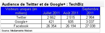 Google Twitter France