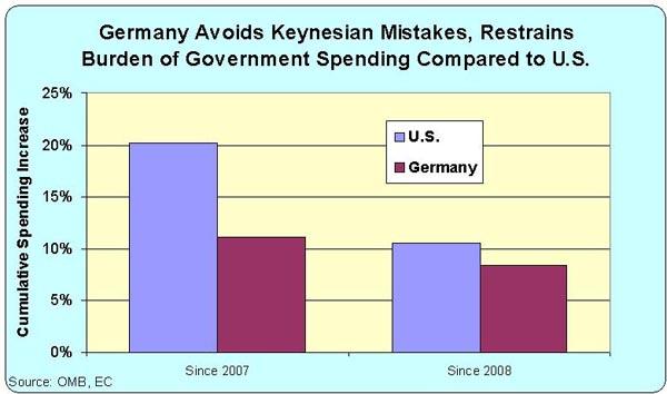 L'Allemagne, un modèle pour les États-Unis?
