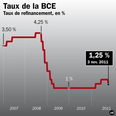 Mario Draghi, un Bernanke à l'européenne?