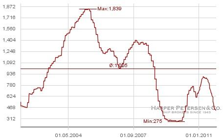 indice harpex