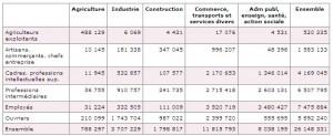 Insee - Répartition de l'emploi par catégorie