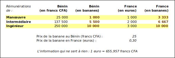 Rémunérations en France et au Bénin, exprimées en bananes
