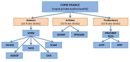 Copie France arrose les sociétés d'auteurs