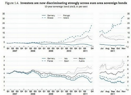 eurographs - debt discrimination