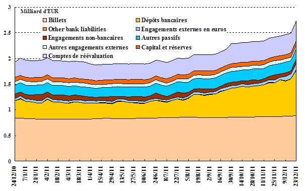 Le bilan de l'Euro-système en 2011