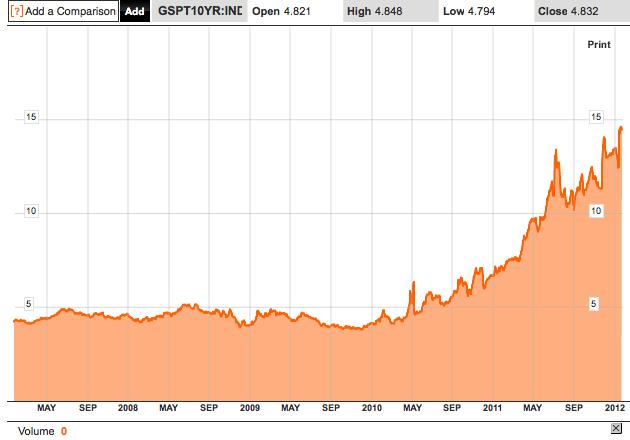 Après la Grèce, le Portugal, malgré l'illusionniste Draghi
