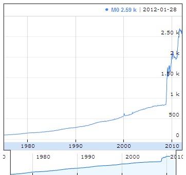 Masse monétaire M0 en $