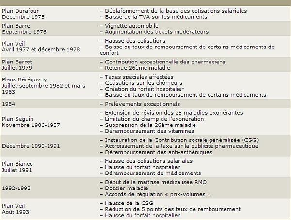 Plans Sécurité sociale 75 - 93