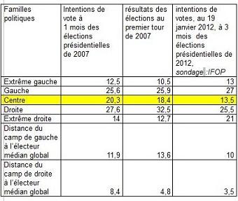 Présidentielle : Pourquoi François Hollande ne sera pas élu
