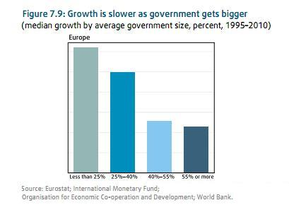 http://www.contrepoints.org/wp-content/uploads/2012/02/World-Bank-Europe-Big-Govt-Growth4.jpg?9d7bd4