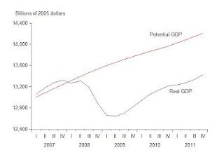 La nocivité de la relance keynésienne en deux graphiques