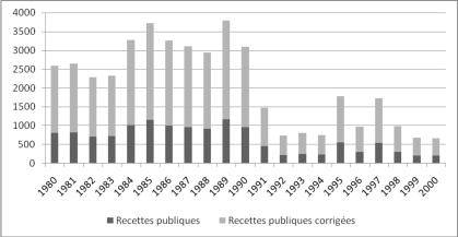 République Démocratique du Congo : le coût de la corruption