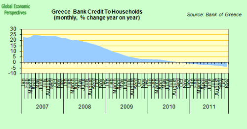 Crédit aux particuliers - variation sur année glissante
