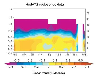 Évolution des anomalies de Températures observées en fonction de la latitude et de l'altitude (source: figure 5.7E du CCSP 2006, p.116). (Pas de données deradio-sonde disponible pour le carré blanc dans l'hémisphère sud)