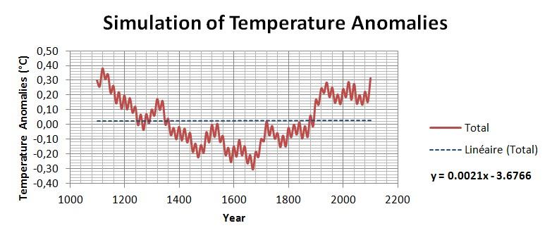 Courbe cumulée de la fig. 5, avec les axes recalibrés en grandeurs physiques (temps et température) et échelles adaptées.