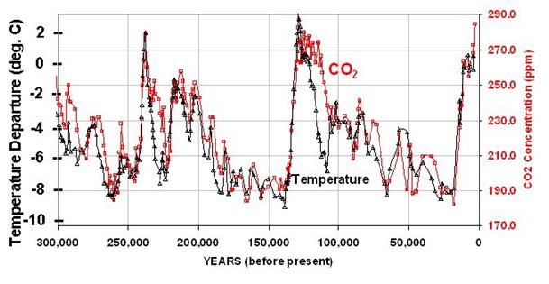 Relevés de température et CO2 effectués sur les calottes glaciaires de Vostok