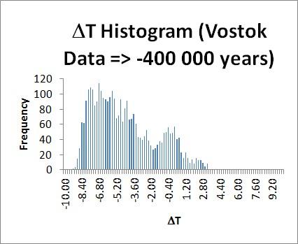 Analyse d'amplitude des mesures d'anomalie de température relevées à Vostok.