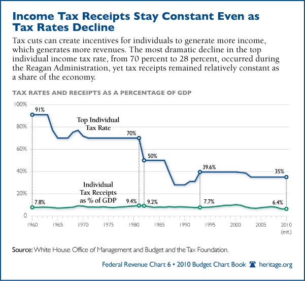 """Pourquoi """"les taxes sur les riches"""" n'existent pas"""