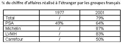 Comment les entreprises françaises ont conquis le monde