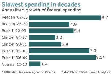 Obama est-il vraiment le moins dépensier des présidents américains ?