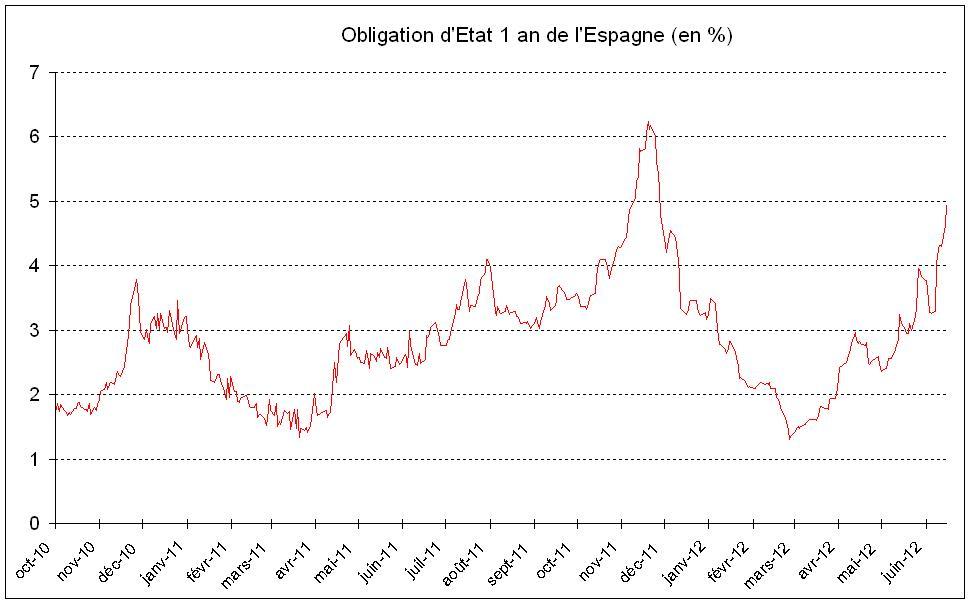 Les conditions d'emprunt de l'État espagnol s'envolent