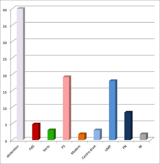 législatives 2012 - répartition avec absention