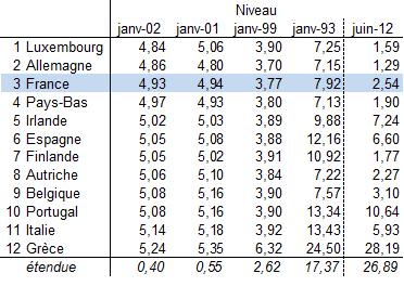 évolution des taux d'emprunts