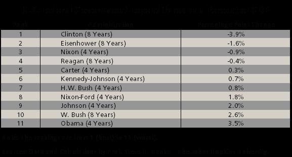 Obama vs Clinton : des politiques opposées