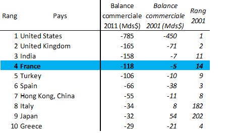 Commerce extérieur et croissance : la France souffre de problèmes de compétitivité