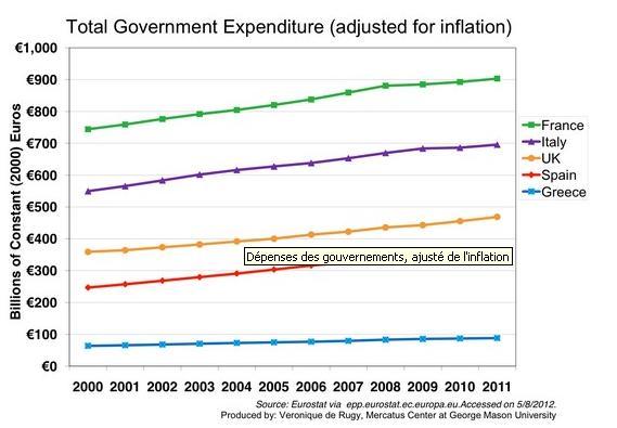 Crise de la dette (3) : des politiques contrastées