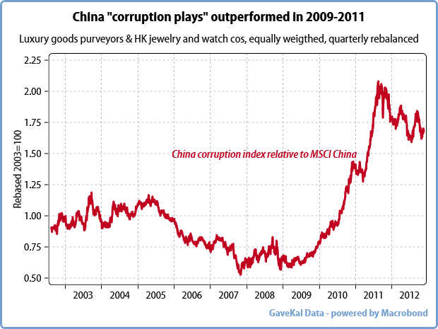 La corruption en Chine