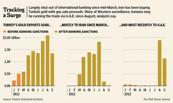 Les Iraniens vendraient-ils leur gaz contre un actif en pleine bulle ?