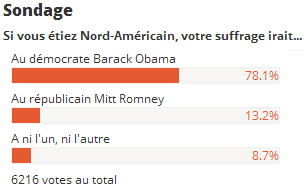 Obama brillamment réélu