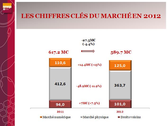 Le marché de la musique enregistrée se cherche encore en France