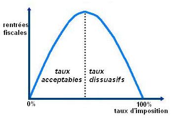 Histoires de TVA, de déficit et de Laffer