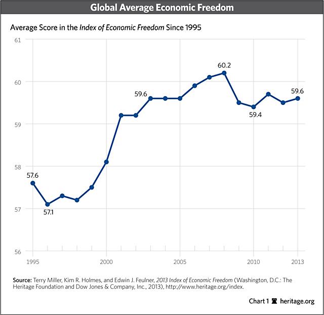 Indice de la liberté économique : quid du monde arabe ?