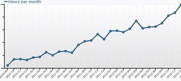 Bilan de l'année 2012 de Contrepoints
