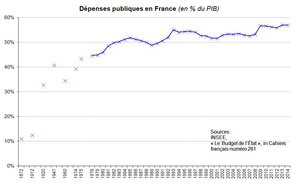 Dépenses publiques en France : état des lieux et comparaison