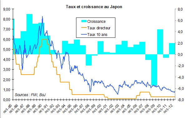 Japon : l'échec grandeur nature du keynésianisme