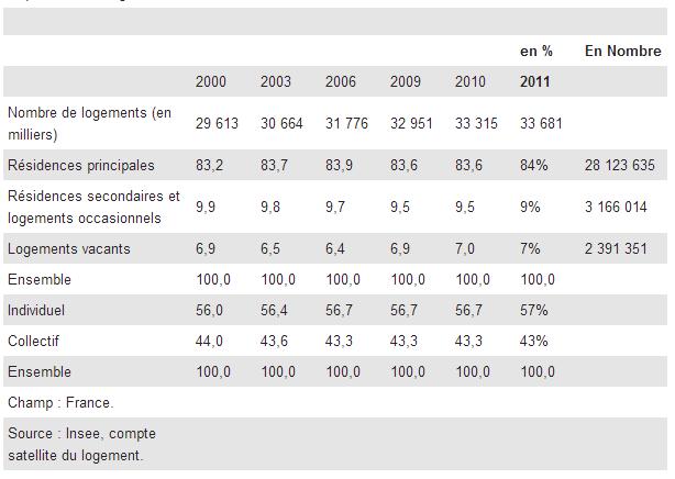 Non, il ne manque pas 800 000 logements en France